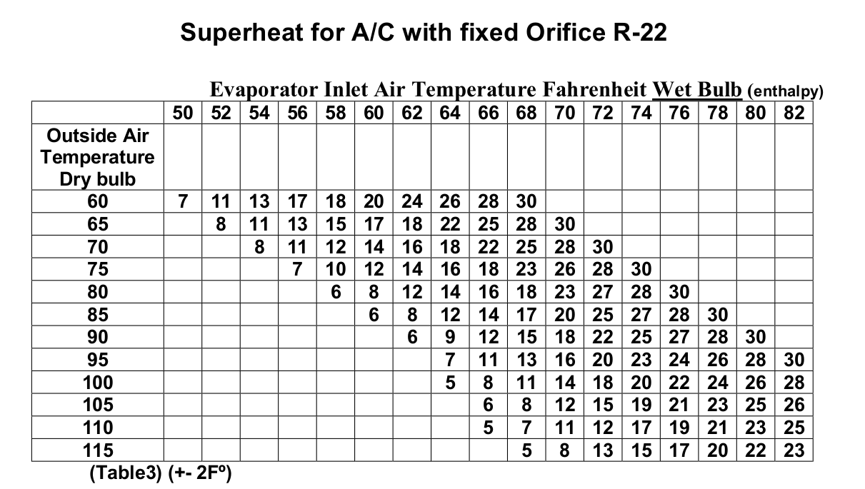 r22 superheat charging chart im looking for a freon charging chart for a trane heat pump Home AC System Home AC System