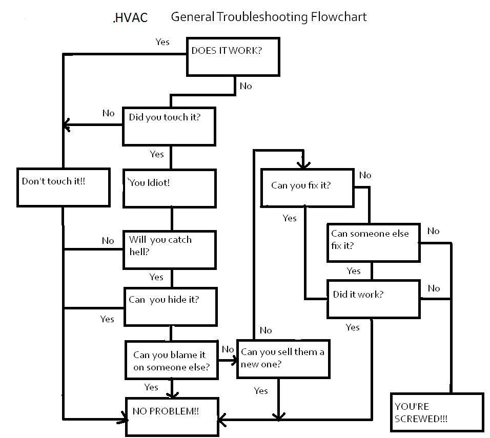 hvac troubleshooting chart