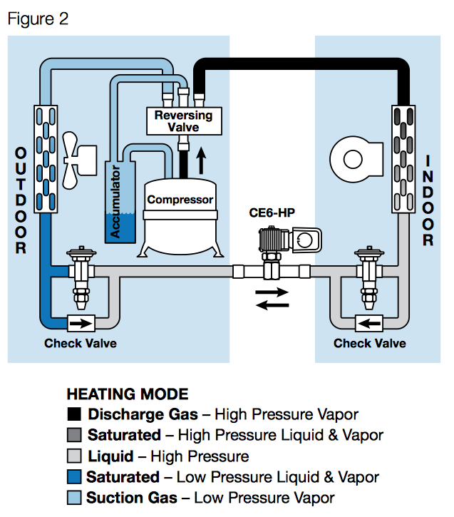 solenoid valve how to tell if energized