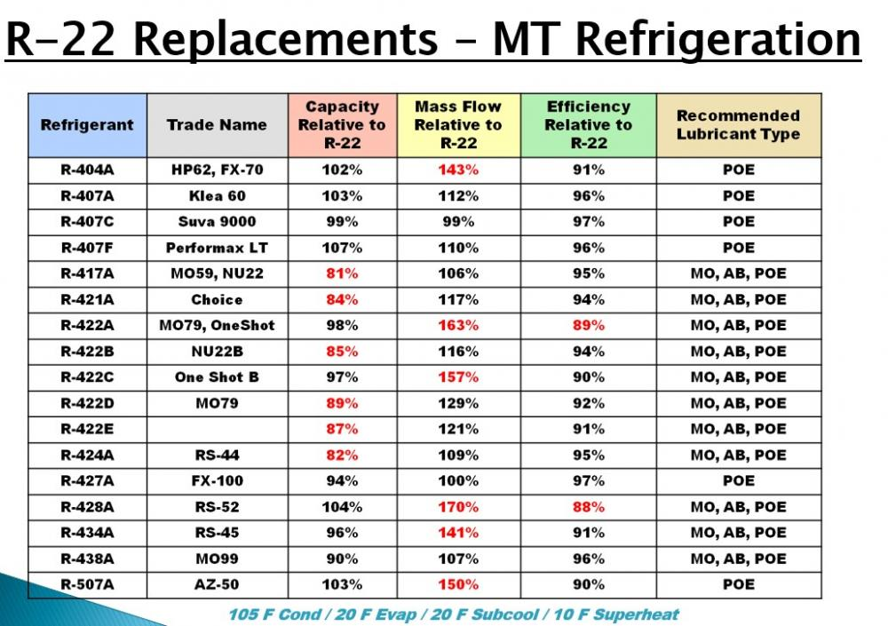 R22 Refrigerant For Sale >> R22 Conversion - Page 5
