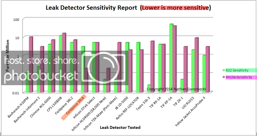 Name:  NATHAN HVAC 2014 Leak detector Graph Only_Marked.png Views: 132 Size:  197.1 KB
